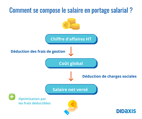 composition-salaire-portage-salarial_0.png
