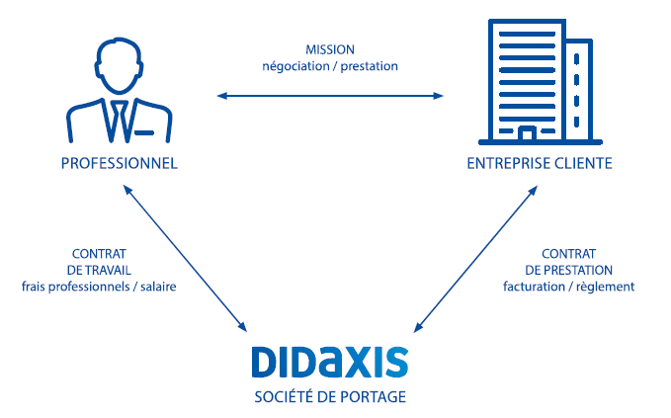 fonctionnement-portage-salarial-didaxis.png