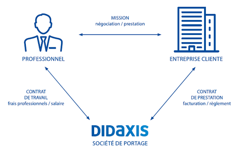 fonctionnement-portage-salarial-didaxis_2.png